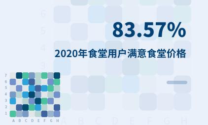 团餐行业数据分析:2020年中国83.57%食堂用户满意食堂价格