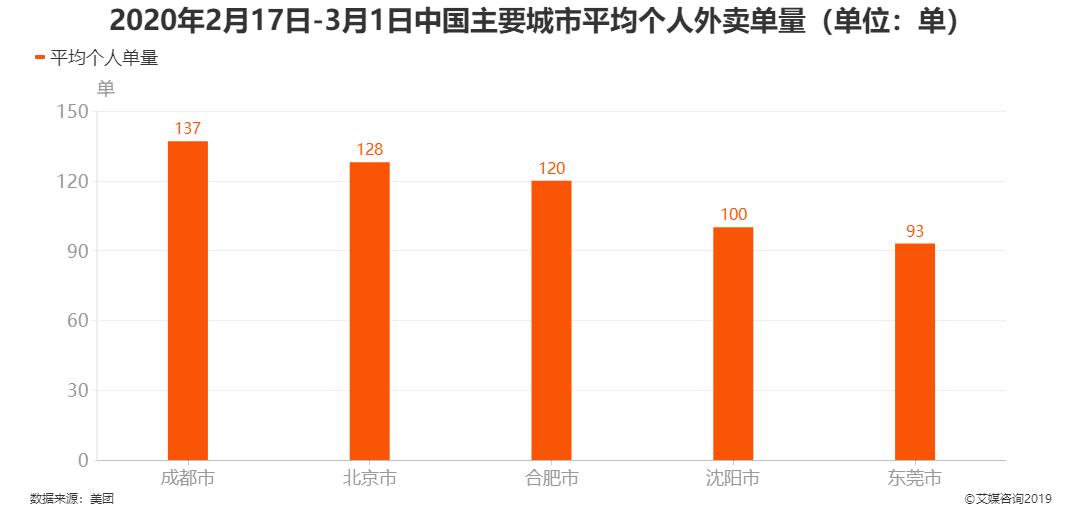 2020年2月17日-3月1日中国主要城市平均个人外卖单量