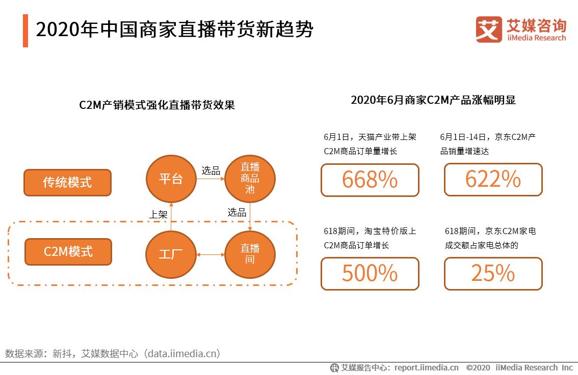 2020年中国商家直播带货新趋势