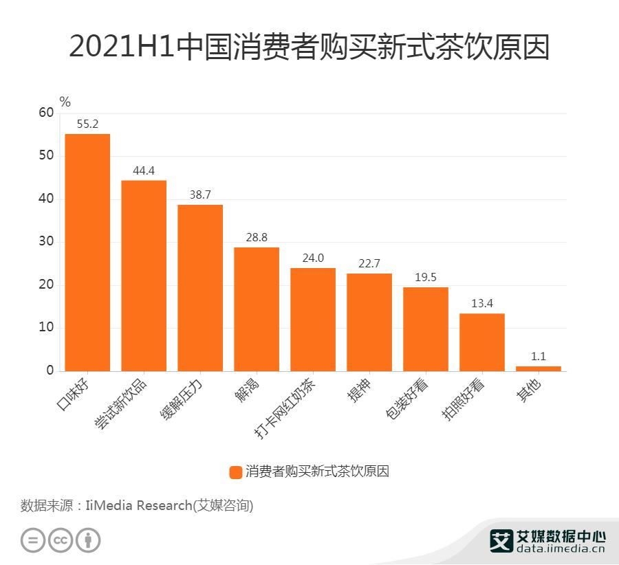 2021H1中国消费者购买新式茶饮原因