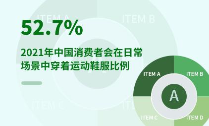 运动鞋服行业数据分析:2021年中国52.7%消费者会在日常场景中穿着运动鞋服