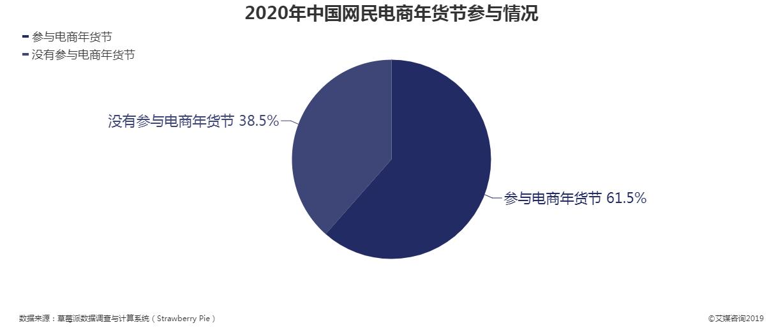 2020年中国网民电商年货节参与情况