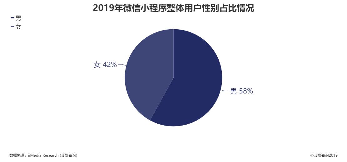 2019年微信小程序整体用户性别占比
