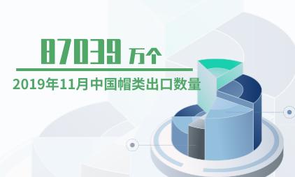 服饰行业数据分析:2019年11月中国帽类出口数量为87039万个
