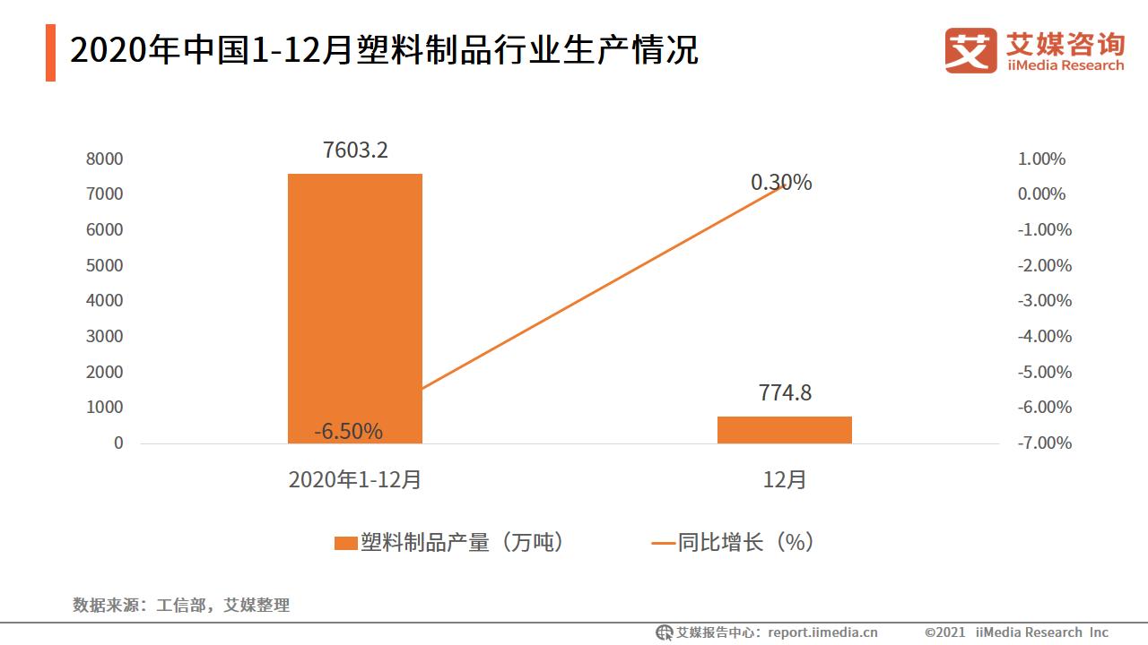 2020年中国1-12月塑料制品行业生产情况
