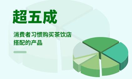 茶饮行业数据分析:2020Q2超五成消费者习惯购买茶饮店搭配的产品