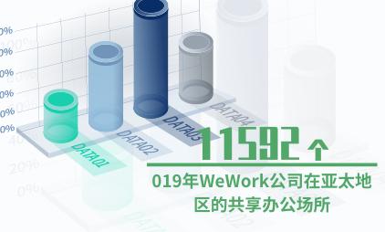共享办公行业数据分析:2019年WeWork公司在亚太地区共有11592个共享办公场所