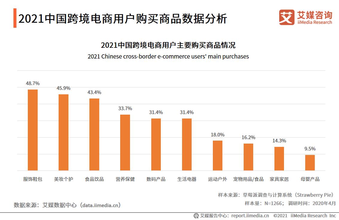 2021中国跨境电商用户购买商品数据分析