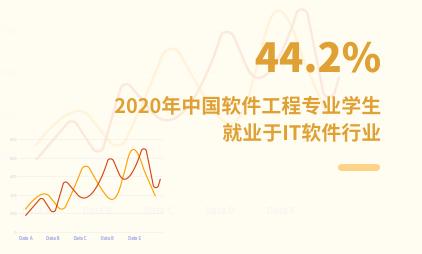 就业市场数据分析:2020年中国44.2%的软件工程专业学生就业于IT软件行业