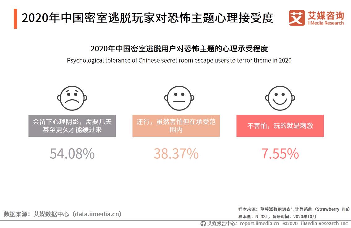 2020年中国密室逃脱玩家对恐怖主题心理接受度