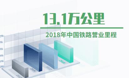 铁路运输行业数据分析:2018年中国铁路营业里程为13.1万公里