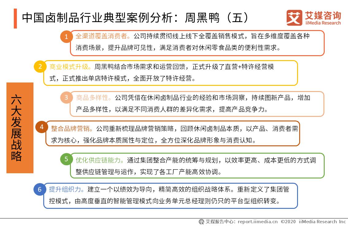 中国卤制品行业典型案例分析:周黑鸭(五)