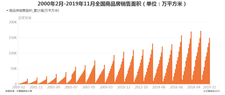 2000年2月-2019年11月全国商品房销售面积