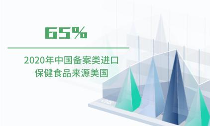 保健品行业数据分析:2020年中国65%备案类进口保健食品来源美国