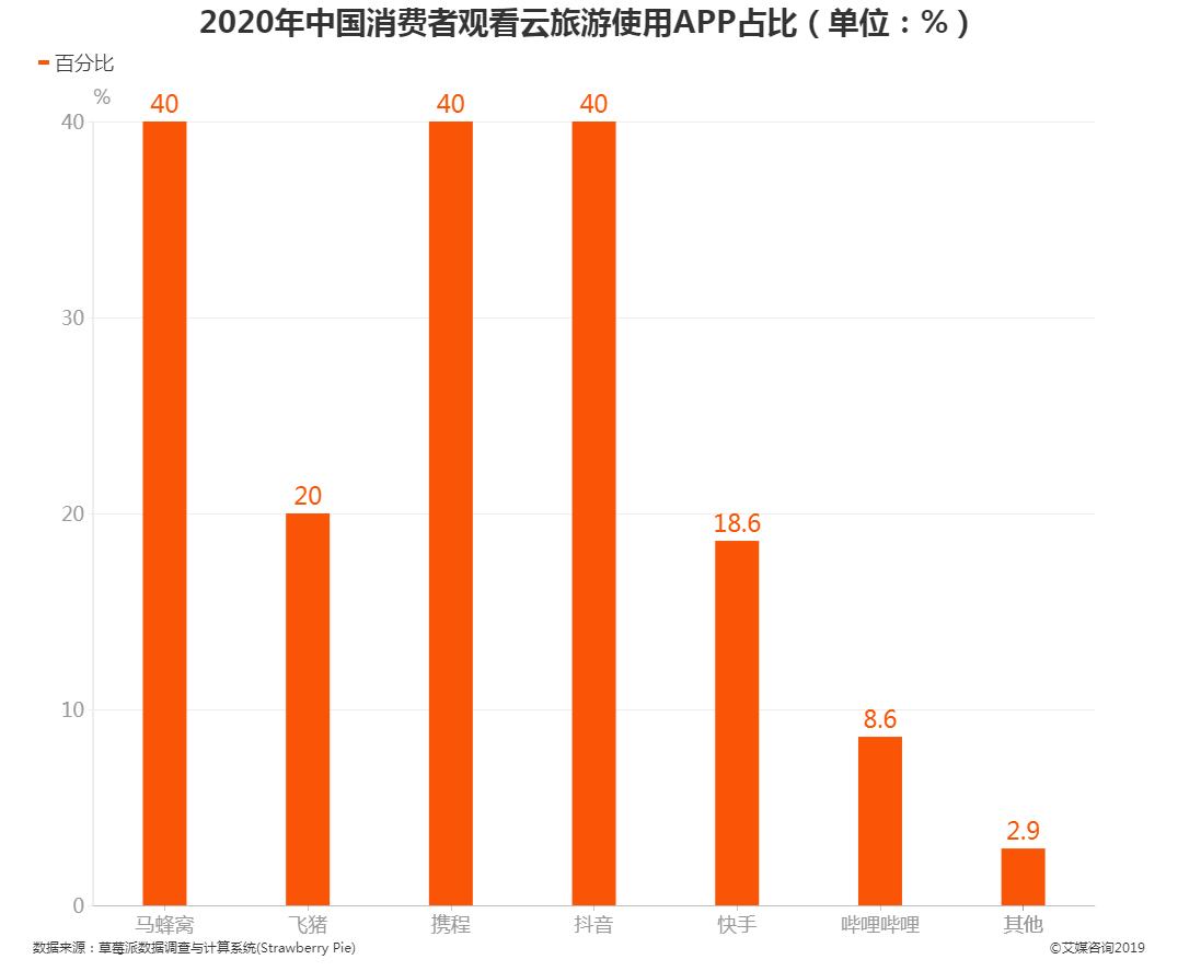2020年中国消费者观看云旅游使用App占比