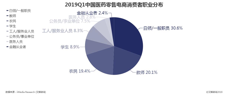 2019年第一季度中国医药零售电商消费者职业分布