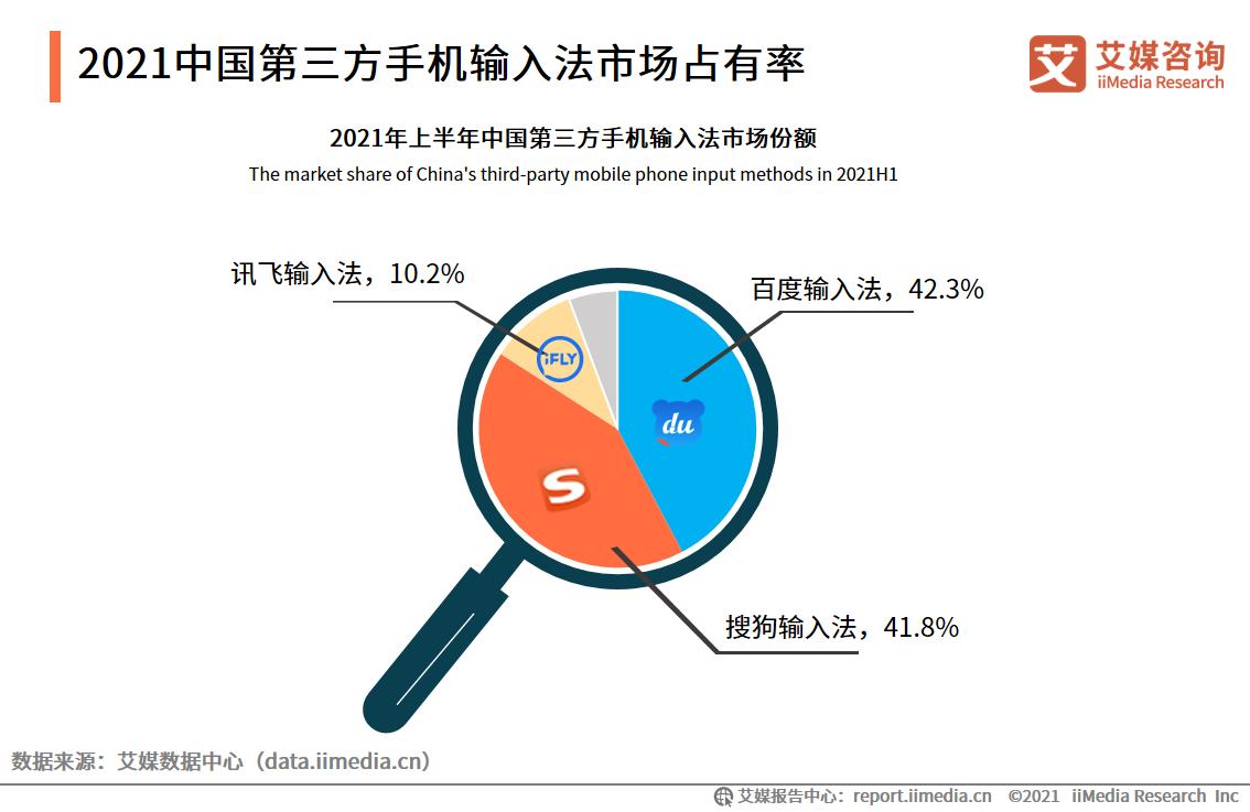 2021中国第三方手机输入法市场占有率