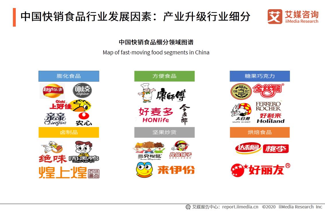 中国快销食品行业发展因素:产业升级行业细分