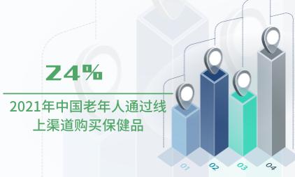保健品行业数据分析:2021年中国24%老年人通过线上渠道购买保健品