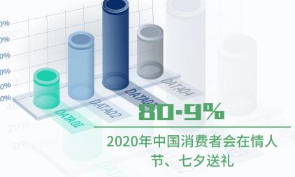 礼物经济行业数据分析:2020年中国80.9%消费者会在情人节、七夕送礼