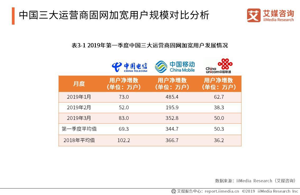 中国三大运营商固网加宽用户规模对比分析