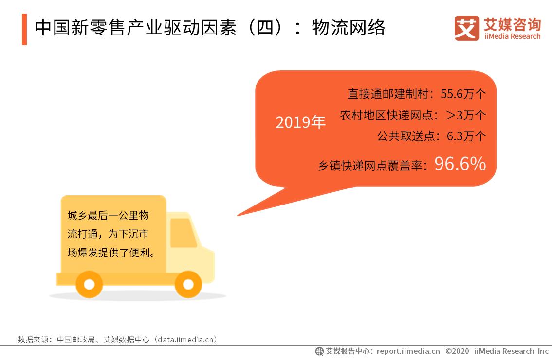 中国新零售产业驱动因素:物流网络