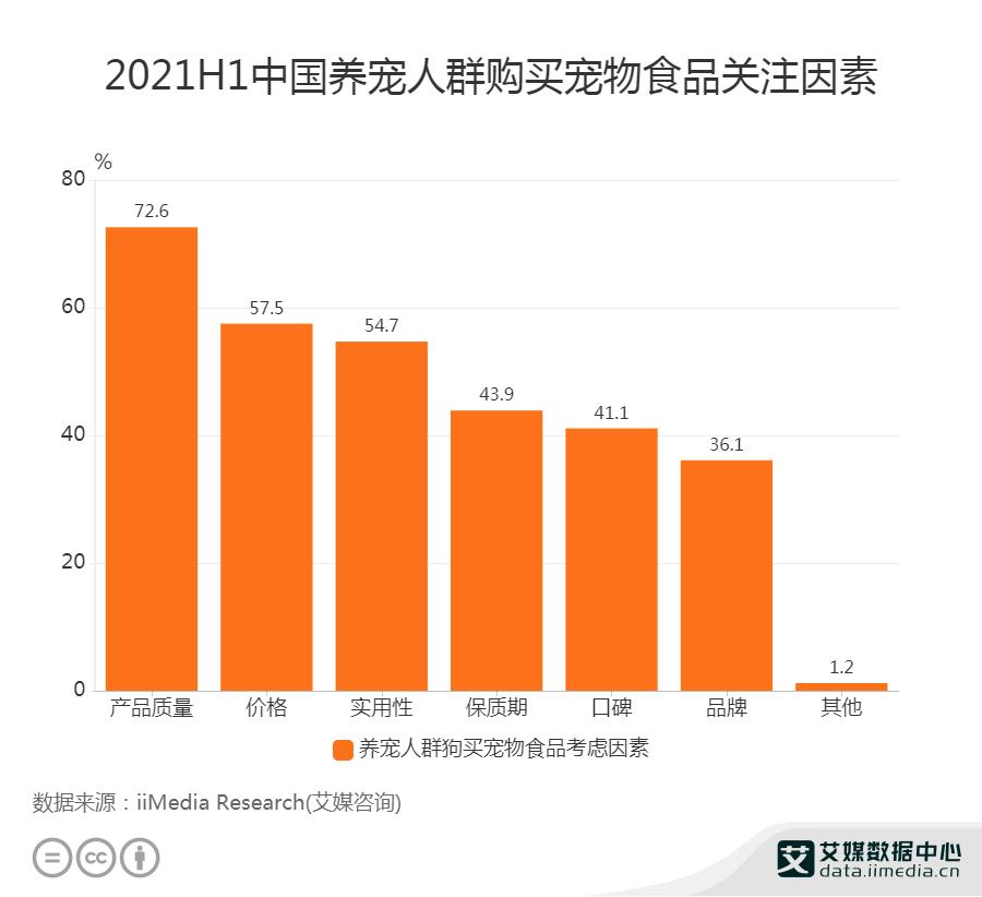 2021H1中国72.6%养宠人群购买宠物食品最关注产品质量