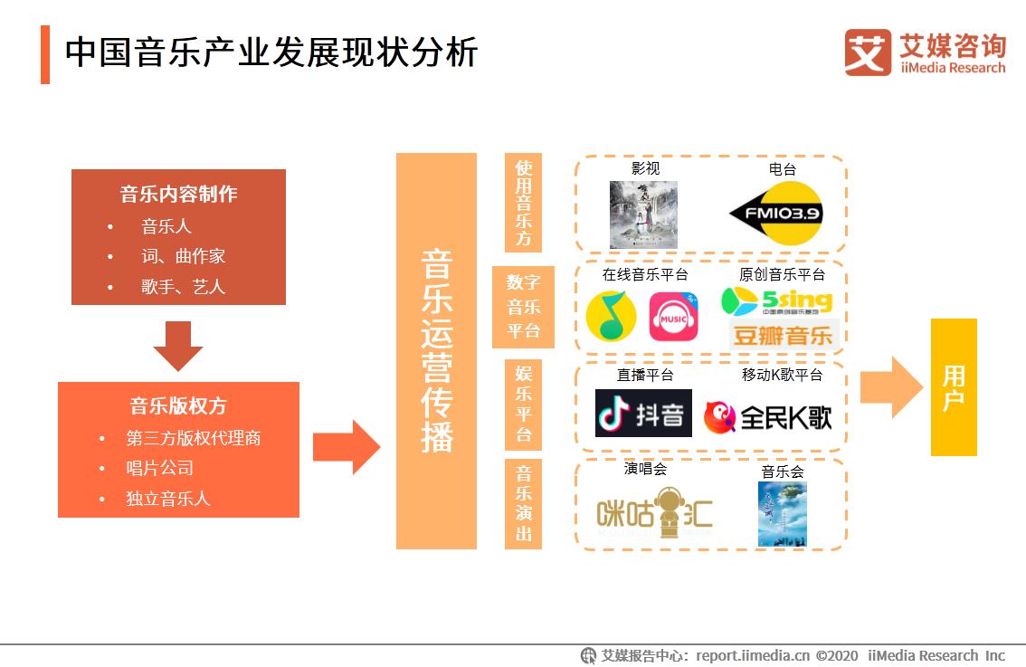 中国音乐产业发展现状分析