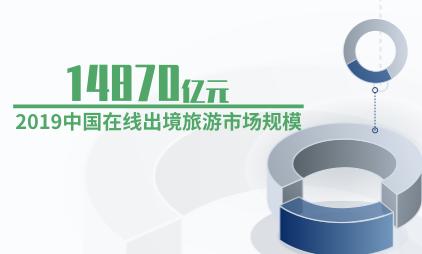旅游行业数据:2019中国在线出境旅游市场规模14870亿元