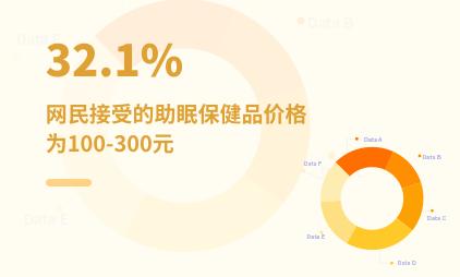 保健品行业数据分析:2021中国32.1%网民接受的助眠保健品价格为100-300元