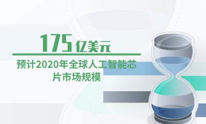 人工智能行业数据分析:预计2020年全球人工智能芯片市场规模为175亿美元