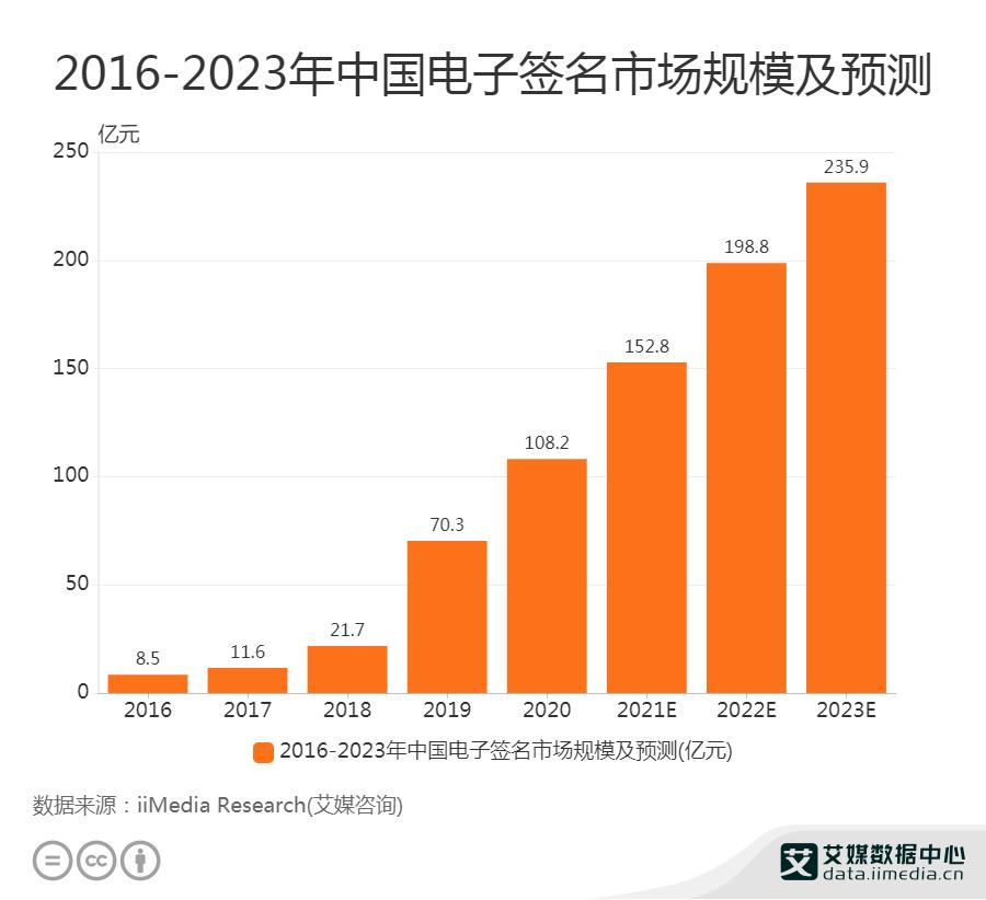 2016-2023年中国电子签名市场规模及预测