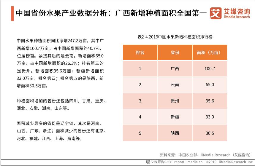2019年中国水果种植面积同比净增247.2万亩