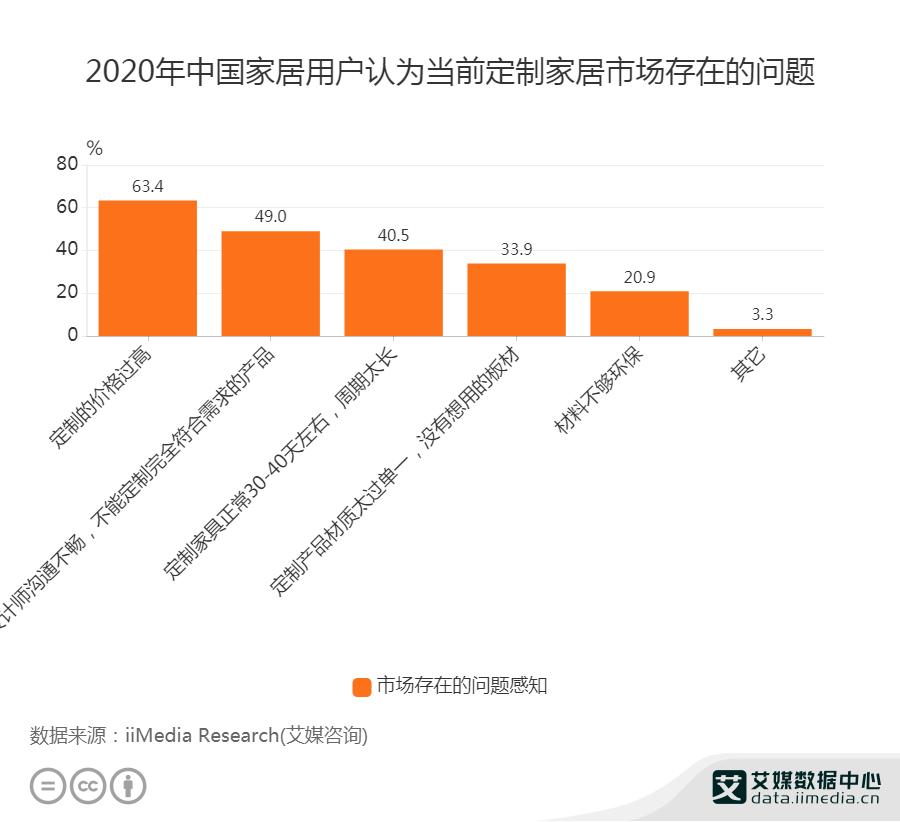 2020年中国家居用户认为当前定制家居市场存在的问题