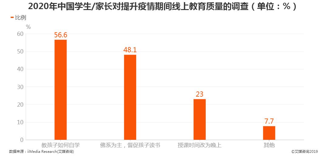 2020年中国学生/家长对提升疫情期间线上教育质量的调查