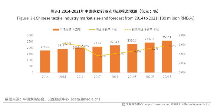 中国家纺行业规模数据分析