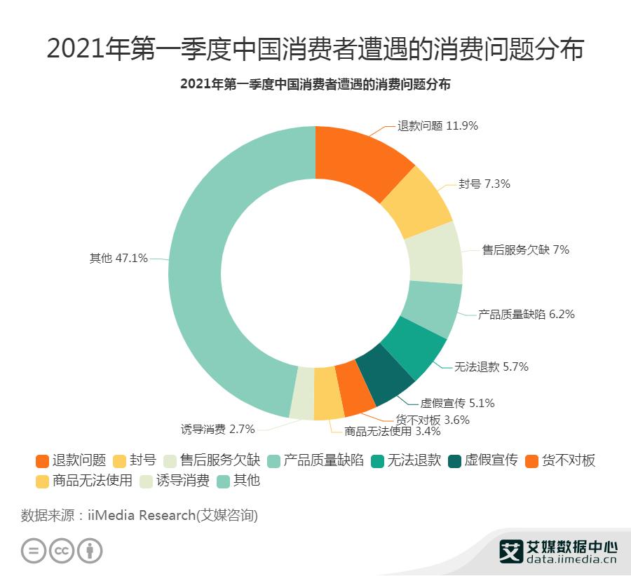 2021Q1中国11.9%消费者遭遇过退款问题