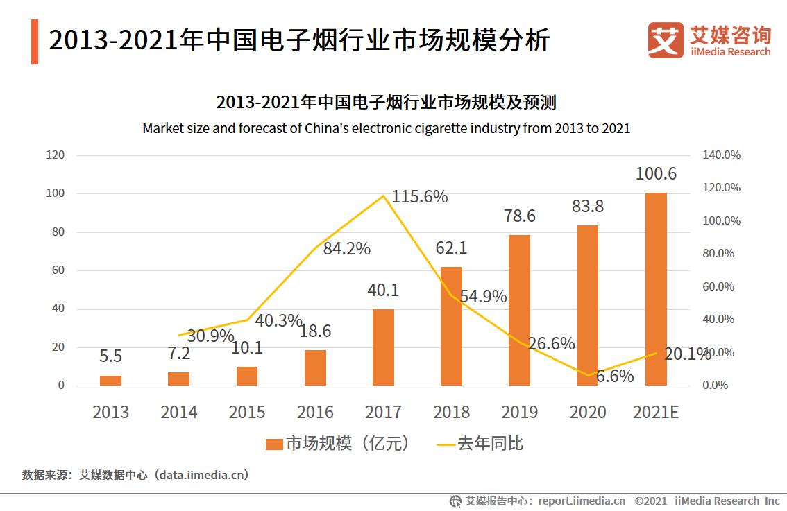 中国电子烟市场规模