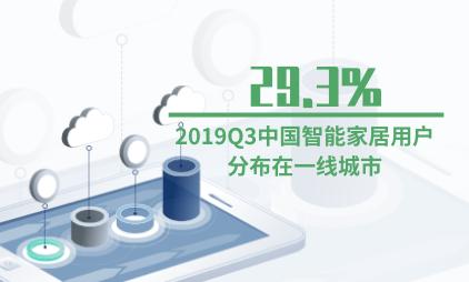 智能家具行业数据分析:2019Q3中国29.3%智能家居用户分布在一线城市