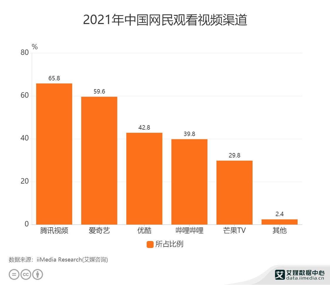 2021年中国网民观看视频渠道.png