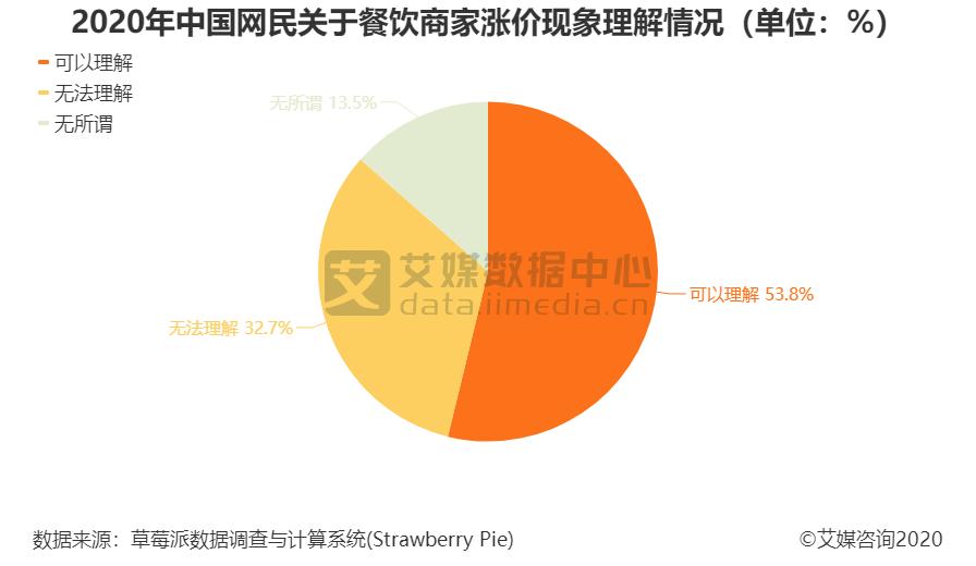2020年中国网民关于餐饮商家涨价现象理解情况(单位:%)
