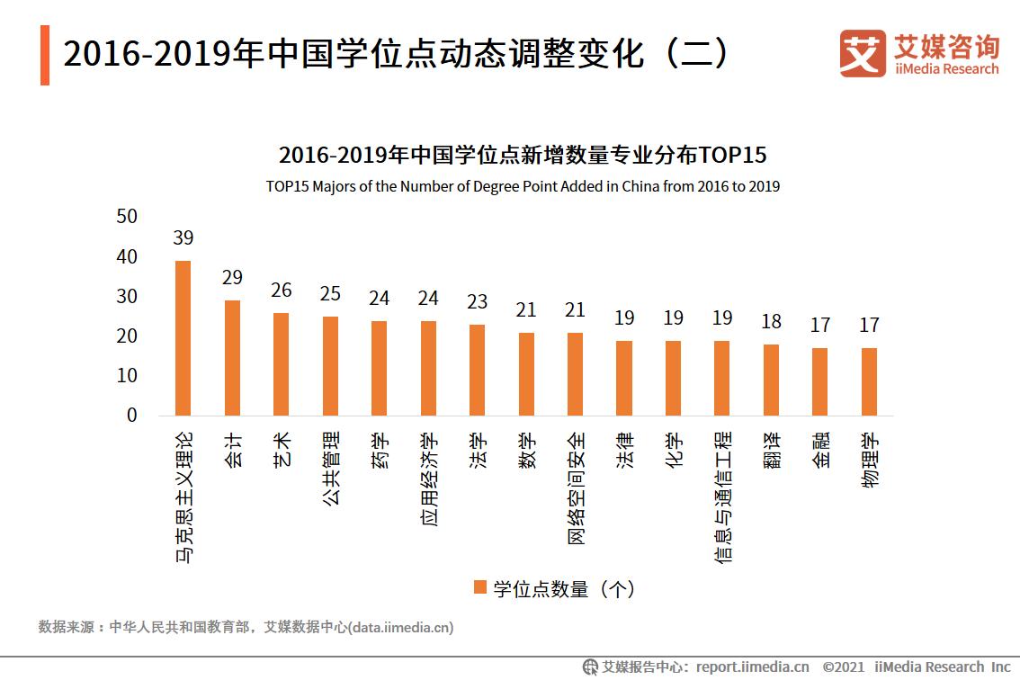 2016-2019年中国学位点动态调整变化(二)