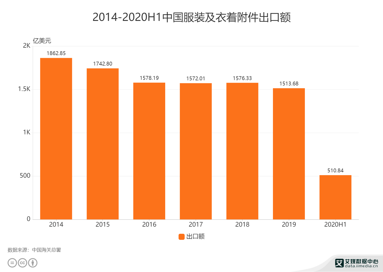 2014-2020H1中国服装及衣着附件出口额