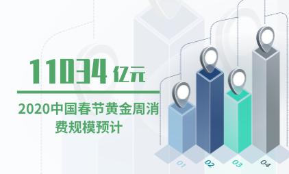 春节消费数据分析:2020中国春节黄金周消费规模预计达11034亿元