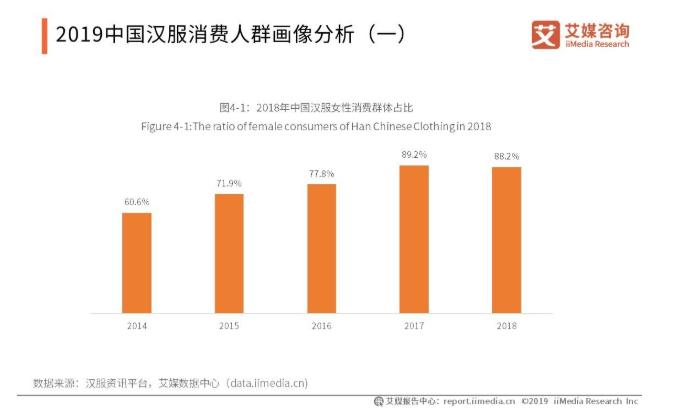 2019-2021中国汉服产业用户画像与大众消费意向分析