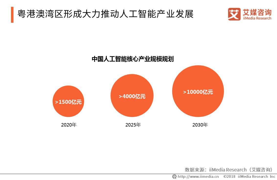 中国人工智能核心产业规划