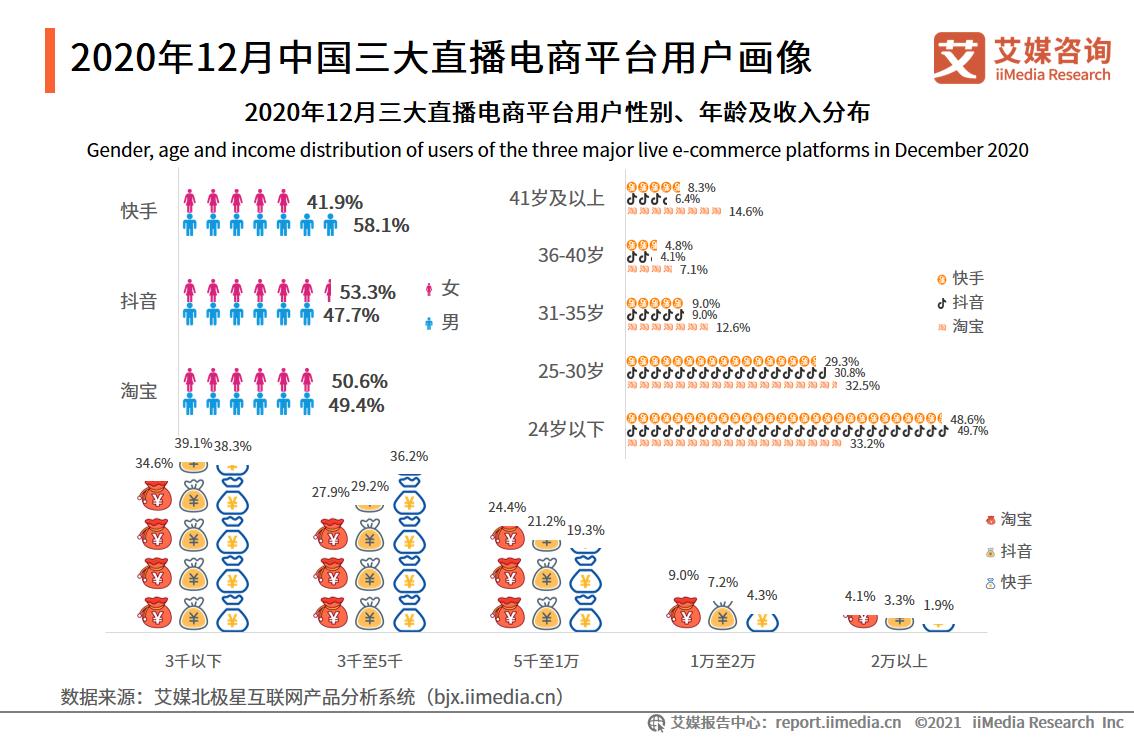 2020年12月中国三大直播电商平台用户画像
