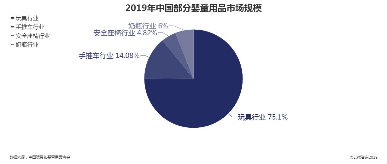 2019年中国部分婴童用品市场规模