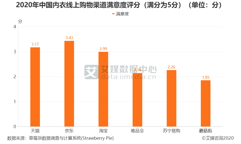 2020年中国内衣线上购物渠道满意度评分(满分为5分)(单位:分)