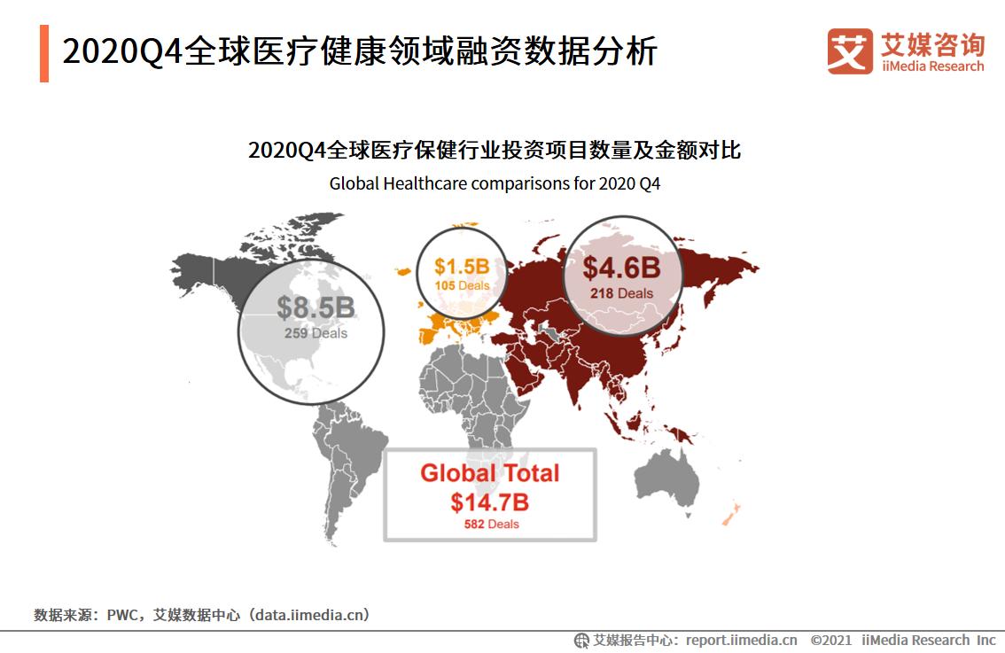 2020Q4全球医疗健康领域融资数据分析